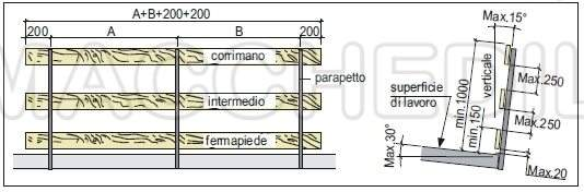 Parapetto provvisorio 114 F per cordoli verticali in calcestruzzo