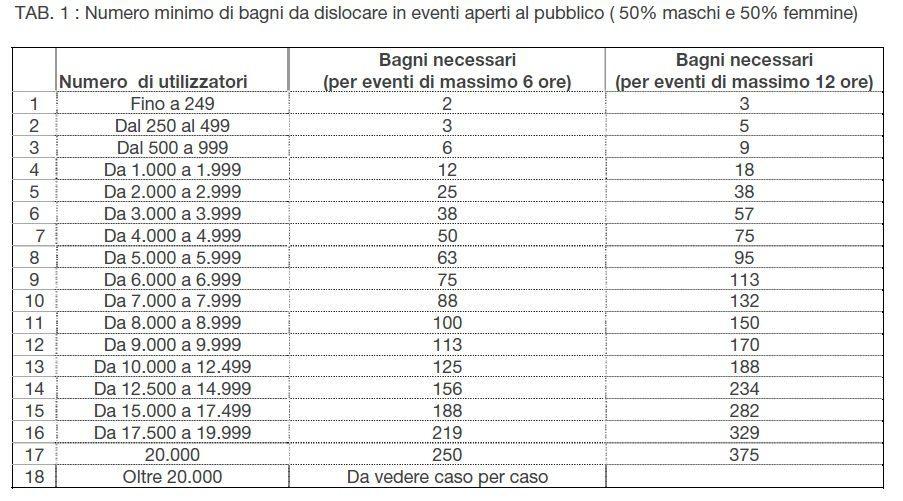 https://macchedil.com/wp-content/uploads/2017/03/numero-minimo-bagni-chimici-in-un-evento.jpg